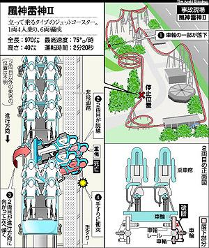 Fatal Roller Coaster Accidents